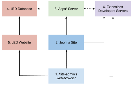 Joomla Apps  Architecture and UX Design   Google Drive