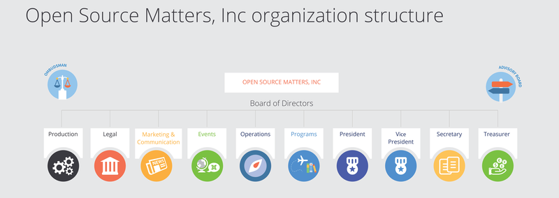 Open Source Matters - Board of Directors Structure