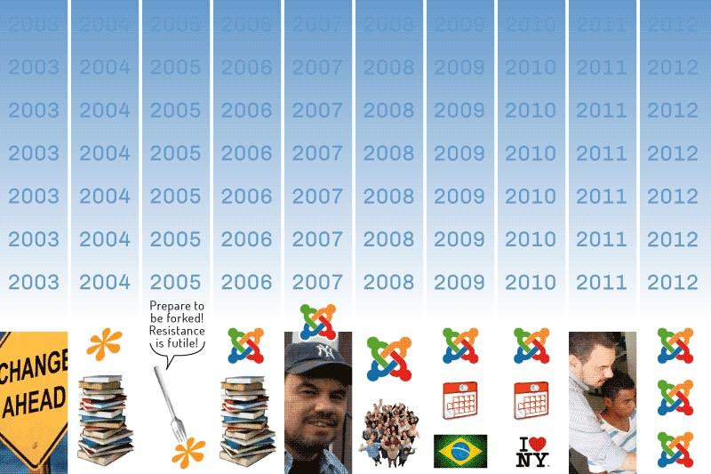 My Joomla Timeline