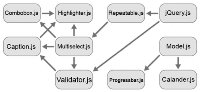 Gestión de la Dependencia JavaScript en Joomla!