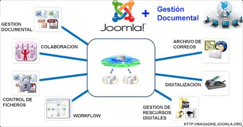 Joomla y la gestión documental