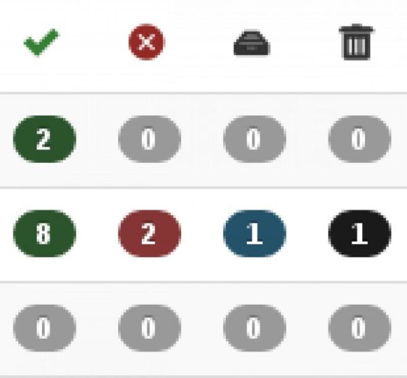 Un contador de artículos en el gestor de categorías: ¿una posible nueva funcionalidad?