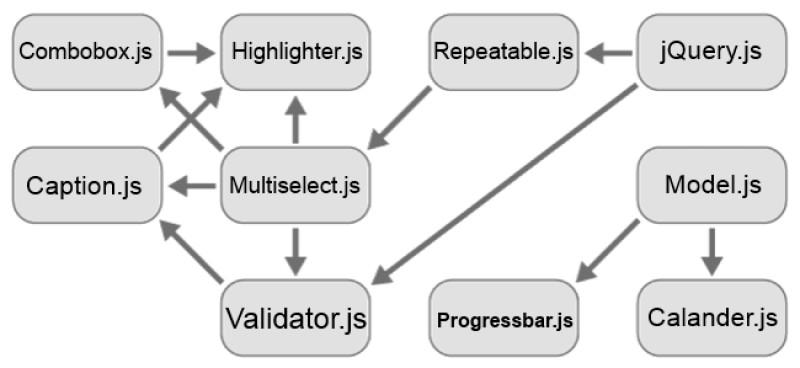 Joomla JavaScript Dependency Management