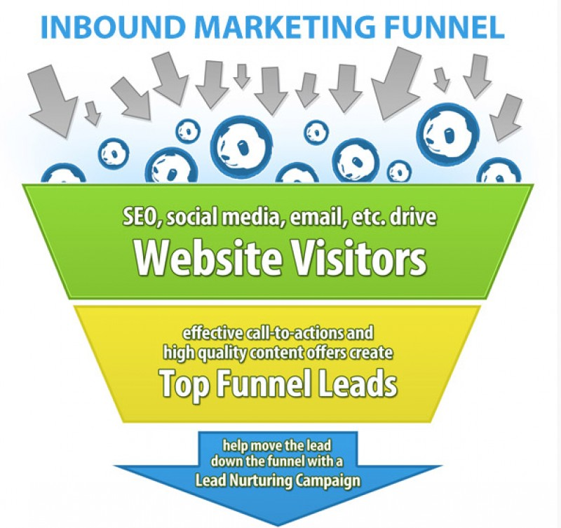 Easy Tips for Using Blogging as a Lead Nurturer
