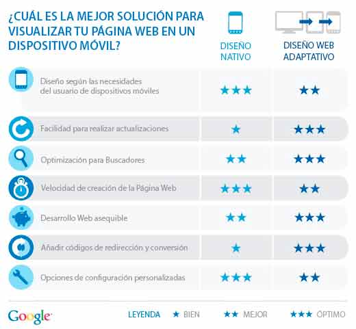 comparativa-responsive-web-movil-exclusiva