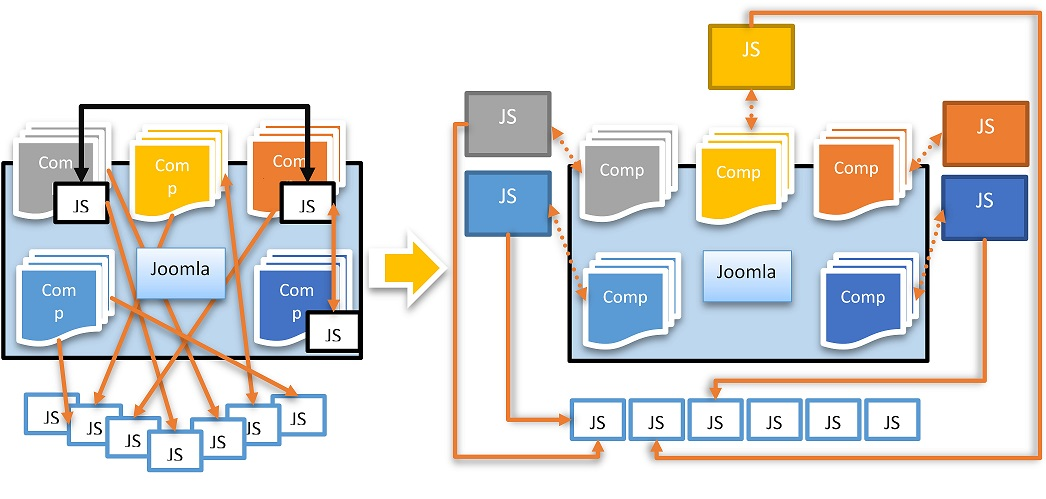 joomla javascript architecture improvement