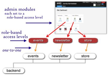 role-based access levels and admin modules