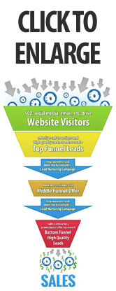 Inbound Marketing Funnel for Joomla