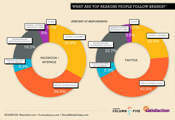 Why People Follow Business Social Networks