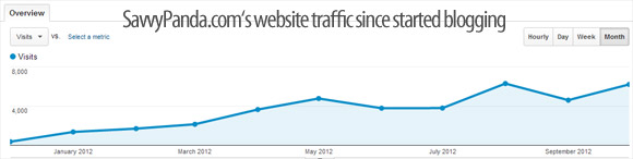 Savvy Panda's Joomla Website Blog Traffic