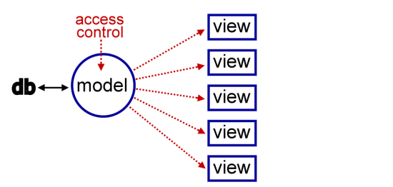 access-control-on-model