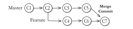 Diagram of remote pull and merge