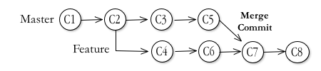 Diagram of remote pull and merge, extended