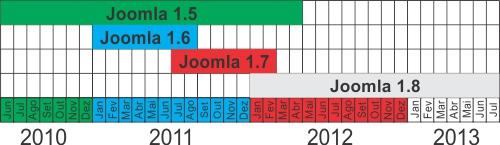 joomla_release_dates
