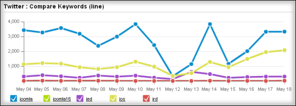 Compare keywords by line report Hootsuite